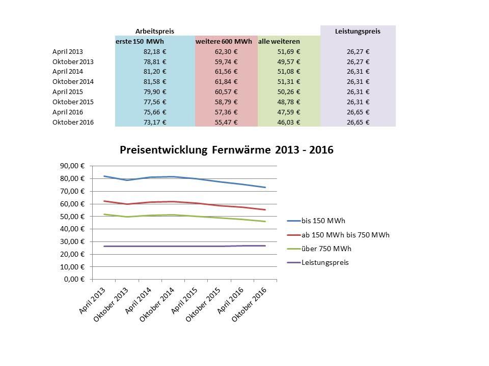 diagramm-preisentwicklung-2016